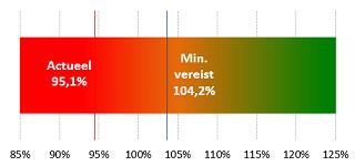 Voorbeeld van een dekkingsgraad